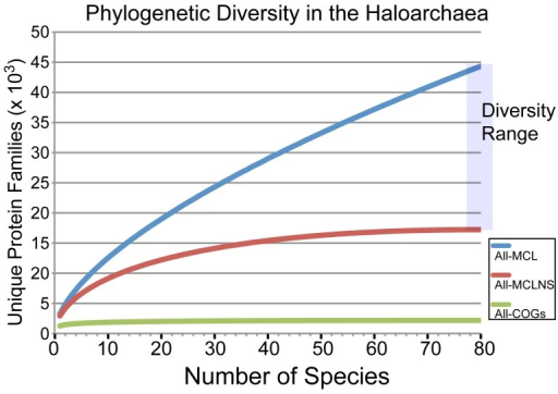 Rarefaction analysis of sampled haloarchaeal protein space.A rarefaction curve of protein diversity was created for the 80 haloarchaea included in this study using three alternative methods to define protein families: COG number (green), TRIBE-MCL clusters removing singletons (red), and TRIBE-MCL clusters without removing singletons (blue). The COG database is expected to represent an under-estimate of the true diversity. Similarly, using TRIBE-MCL clusters with all singleton genes excluded underestimates true diversity. The true diversity of the set is likely located between the blue and red curves.