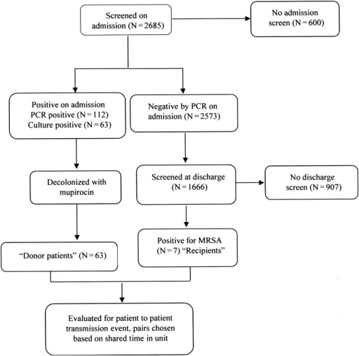 Algorithm of nasal methicillin-resistant Staphylococcus aureus screen for patients admitted to the mental health unit, and allocation of patients to different epidemiologic groups. The investigation did not monitor potential transmission from colonized healthcare workers or the environment.