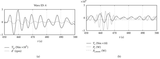 Time histories of the main system variables. (a) Wave excitation force versus pitch speed and (b) PTO torque and power.