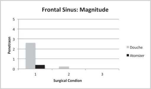 Degree of penetration for frontal sinuses subtyped by irrigation system, based on a 0–5 visual scale.