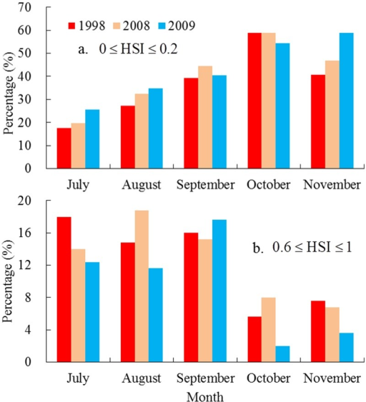 Comparing the different habitat levels during 1998, 2008 and 2009.The percentage of (a) unfavorable habitat area; and (b) suitable habitat area accounting for the traditional fishing ground of Ommastrephes bartramii in the Northwest Pacific in 1998, 2008 and 2009, respectively.