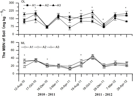 Effects of experimental warming on the dynamics of soil microbial biomass N (MBN) at different elevations of subalpine and alpine forests in the eastern Qinghai-Tibetan Plateau.Error bars indicate standard error. *P < 0.05. n = 5. Abbreviations: OL, organic soil layer; ML, mineral soil layer; A1, 3000 m; A2 3300 m; A3, 3600 m.