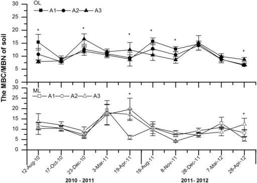 Effects of experimental warming on the ratios of soil microbial biomass C to N (MBC/MBN) at different elevations of subalpine and alpine forests in the eastern Qinghai-Tibetan Plateau.Error bars indicate standard error. *P < 0.05. n = 5. Abbreviations: OL, organic soil layer; ML, mineral soil layer; A1, 3000 m; A2 3300 m; A3, 3600 m.