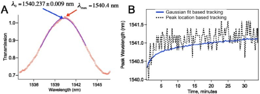(a) Gaussian fitting to the data leads to determination of the peak with better precision; (b) Comparison of the peak wavelength vs. time plot based on Gaussian fit based tracking and that with peak location search based tracking.