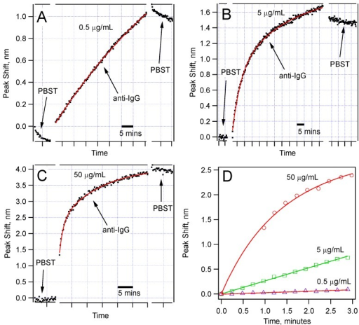Sensor response for three different concentrations of anti-IgG: (a) 0.5 µg/mL; (b) 5.0 µg/mL; (c) 50 µg/mL; Note that different wavelength scales are used to show the details of the dependence. The time scale is expressed using scale bars. The data fit best to double exponential functions; (d) Comparison of the peak shift in the first few minutes of the anti-IgG binding showing different rates for different concentrations.