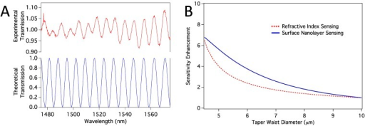 (a) Comparison of experimental and theoretical transmission spectra; (b) Sensitivity enhancement relative to the sensitivity of a sensor with taper waist diameter of 10 µm. Both volume RI sensing and surface nanolayer sensing cases are shown.