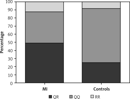 The PON1 genotype distribution in MI and controls. The genotype distribution for the PON1 gene was significantly different between AMI patients (QQ = 38.24%, QR = 49.02% and RR = 12.75%) and controls (QQ = 66.67%, QR = 25%, RR = 8.33%) (Mann-Whitney test, p = 0.0006)