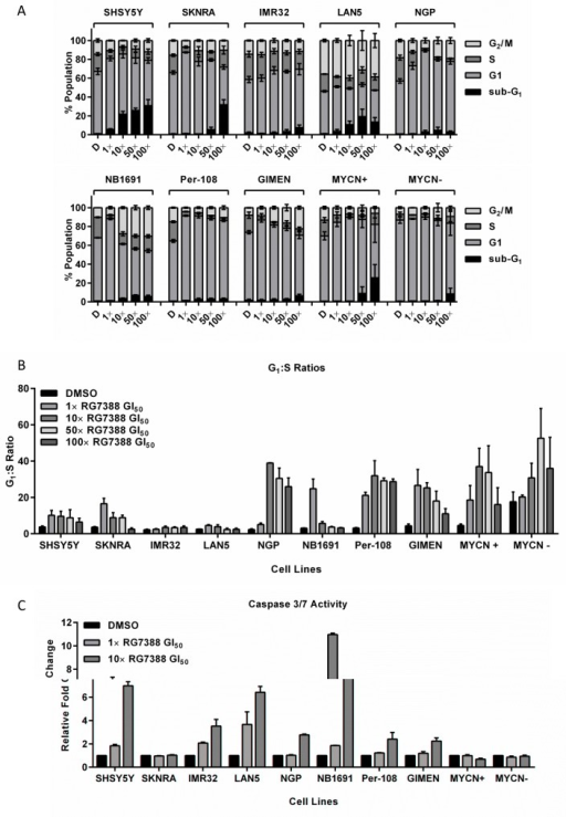 RG7388 treatment induces cell cycle arrest and/or apoptosis in p53 wt neuroblastoma cell linesSub-G1 and cell cycle phase distribution (A) and G1:S ratios (B) of 8 p53 wt neuroblastoma cell lines and the MYCN regulatable SHEP Tet21N cells treated for 24 hours with 1×, 10×, 50× or 100× their respective RG7388 GI50 concentrations. (C) Caspase 3/7 activity in the same panel of cell lines in response to 24 hours treatment with 1× or 10× their respective RG7388 GI50 concentrations or an equal volume of DMSO. Data are expressed as fold change relative to DMSO control, and are shown as the average of at least 3 independent experiments and error bars represent SEM. D, DMSO treated control cells; MYCN+, Tet21N MYCN+; MYCN−, Tet21N MYCN−.