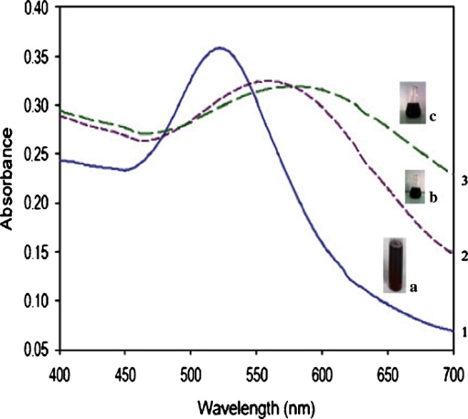 UV–visible spectroscopic analysis of 1 GAuNPs, 2 GSH, and 3 lipoic acid-stabilized GAuNPs 1 the blue line indicates the peak at a wave length of 500–550 nm fir GAuNPs, 2 the dashed line indicates the peak at a wave length of 550–600 nm for GSH-GAuNPs, 3 the green dotted line indicates the peak at a wave length of 600–650 nm for LA-GAuNPs. The beakers a, b, and c imply the color change after the addition of auro chloric acid to grape extract, GSH, and lipoic acid a AUNPs synthesized from grape extract, b GAuNPs stabilized and capped with glutathione, c GAuNPs stabilized and capped with lipoic acid