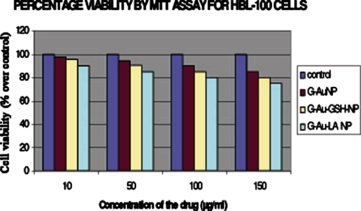 Dose-dependent cytotoxicity of GAuNPs, GSH-GAuNPs, and LA-GAuNPs in HBL-100-cells after 24 h of exposure to different concentrations GAuNPs, GSH-GAuNPs, and LA-GAuNPs (10, 50, 100, and 150 μg/mL, respectively) using MTT assay. Values are expressed as percent over control