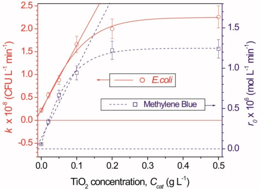 Kinetic constant for E. coli inactivation and initial reaction rate of methylene blue oxidation as a function of TiO2 concentration. Reproduced from [39] with permission from Elsevier.