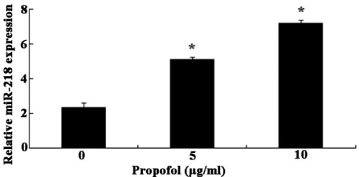 Propofol stimulates microRNA (miR)-218 expression in U373 human glioma cells. Propofol treatment increased the expression levels of miR-218 in a dose-dependent manner. *P<0.01, compared with the control untreated group.