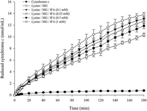 Effect of IFA on the production of superoxide anion in lysine/MG-induced glycation as measured by cytochrome c reduction within 180 min. The results are presented as mean ± SEM (n = 3)