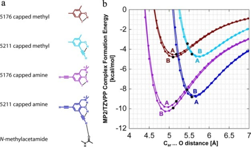 Distance scans of ligandsderived from PK5176 (2)and PK5211 (3) with N-methylacetamide.(a) Ligand and carbonyl oxygen model systems used for the distancescans. (b) Distance scan plots for the four ligand models with N-methylacetamide. Labels next to the plotted curves denotewhether the starting geometries were derived from chain A or B ofthe respective crystal structures. Black dots indicate the bond distanceobserved in the crystal structure.