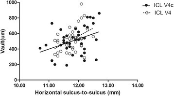 Correlation between vertical sulcus to sulcus and the central vault in the ICL V4 and ICL V4c groups (r = 0.345, P = 0.034; r = 0.344, P = 0.032, respectively)