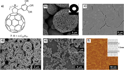 (a) Chemical structure of an ionic C60 derivative 7. (b) SEM image of flake-like microparticles of 7 precipitated by slowly adding excess methanol (MeOH) to a concentrated CH2Cl2 solution of 7; inset, a water droplet on the surface of a thin film made from the microparticles of 7. SEM images of the self-organized structures of 7 formed on Si substrates by evaporating a 0.5 mM solution in a MeOH/CH2Cl2 mixed solvent with a MeOH volume content of 0 (c), 10% (d) and 30% (e). (f) AFM image of a film obtained by spin-coating a 10 μM CH2Cl2 solution of 7 on HOPG; inset, a schematic of lamellar form of 7 on HOPG. Reprinted with permission from H Li et al 2011 Langmuir27 7493, © 2011 American Chemical Society.