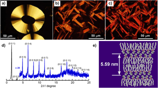 Polarized optical microscopy images of 3a at 190 °C (a), 1a at 202 °C (b) and 3b at 200 °C (c) upon cooling from the isotropic state. (d) XRD patterns of 3a at 185 °C. Reprinted with permission from T Nakanishi et al 2008 J. Am. Chem. Soc.130 9236, © 2008 American Chemical Society. (e) Proposed lamellar organization of 3a (redrawn from [70]).