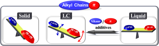 State control of alkyl-π molecules by adjusting van der Waals (vdW) and π–π interactions through proper alkyl chain substitution or the introduction of additives.