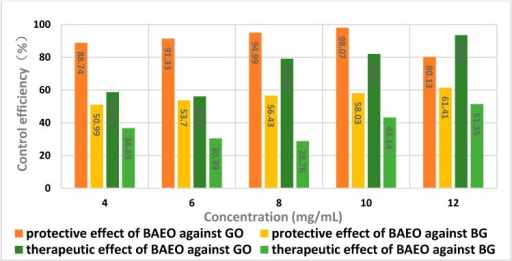 Protective and therapeutic efficacy of BAEO against Gloeosporium orbiculare (GO) and Blumeria graminis (BG).