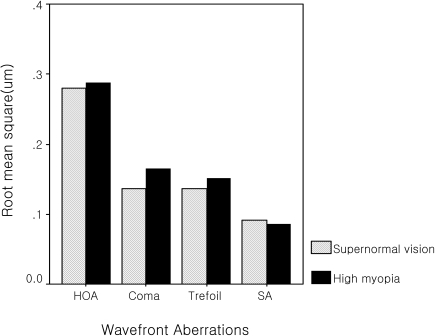 Comparison of total HOAs* and individual higher-order aberrations of each group.*HOAs=higher-order aberrations, SA=spherical aberration.