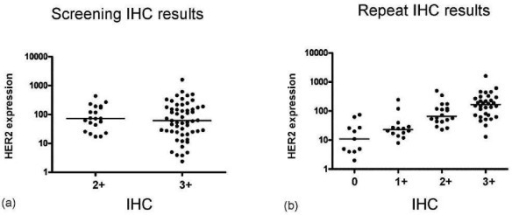 Relationship between ICH results and HER mark measures of HER2. (a) Screening IHC results correlated with HER2 expression. (b) Repeat IHC results, all patients (compare to Figure S1).