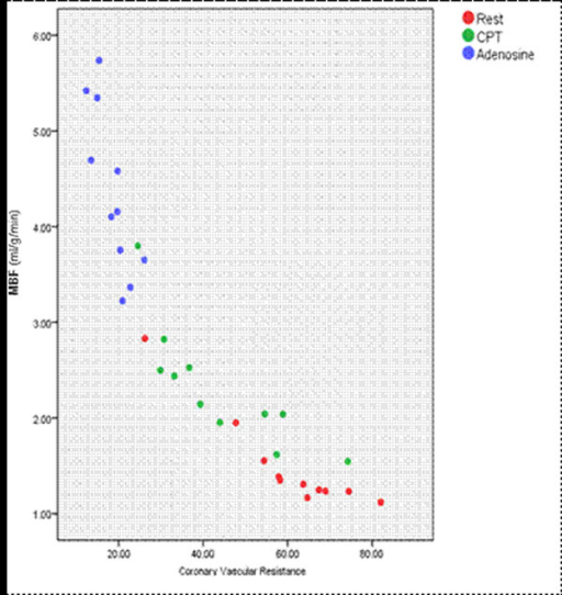 A scatter plot demonstrating the negative relationship between Coronary Vascular Resistance (CVR) and Myocardial Blood Flow (MBF, ml/g/min) for each perfusion examination.