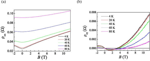 Resistivity at various temperatures T. (a) Longitudinal resistivity, ρxx. (b) Hall resistivity, ρxy, as a function of magnetic field B at various temperatures T.