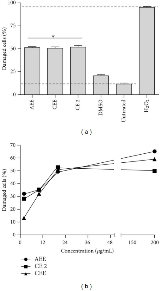 Cytotoxic effects of compounds from Laennecia confusa. (a) THP-1 cells were used to assess the cytotoxic effects of bioactive compounds using propidium iodine staining and the obtained values were used to calculate the IC50 (b). Dashed lines represent treatment with 5% H2O2 (upper line) (positive control) and untreated cells (lower line) (negative control). Shown is the mean ± SD of three independent experiments. CE is a chloroformic fraction, and AEE and CEE are aqueous and chloroform extracts, respectively. *P value < 0.0001.