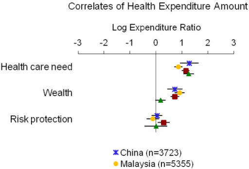 Relationship between health expenditure amount and indicators of health care need, wealth and risk protection. Point estimates with 95% confidence intervals shown.