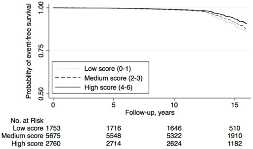 Kaplan-Meier curves of cardiovascular event-free survival by categories of DQI-SNR score among women (n = 10 186) in the Malmö Diet and Cancer cohort (1991–2008).Analysis time was cut-off at 16 years of follow-up.
