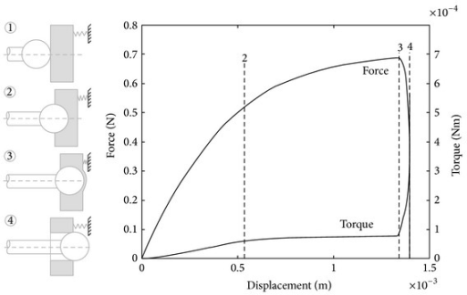 Simulated coupled drilling feed force and torque (assuming drilling through in cochleostomy) showing principal characteristics [12].