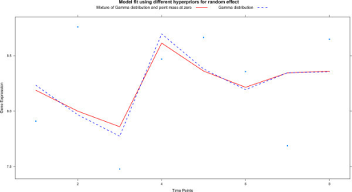 This plot illustrates the effect of using different priors in one cell line. Gene expression is plotted against time (single cell line only). The solid red line is the fit of the model with a standard prior, while the dashed blue line is that of the model with an alternative prior.