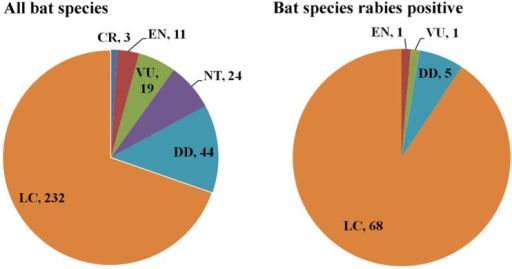 Conservation status for all bat species and rabies positive bat species inLatin America and the Caribbean. CR: Critically Endangered, EN: Endangered, VU:Vulnerable, NT: Near Threatened, LC: Least Concern, DD: Data Deficient.