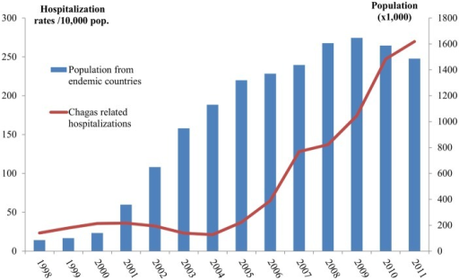 Immigrant population coming from Chagas disease endemic countries and Chagas related hospitalization rates 1998–2011, Spain.