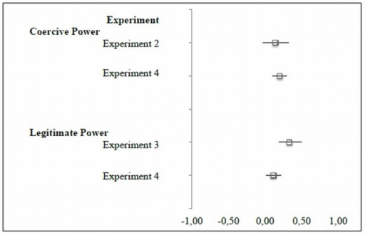 Forest Plot of regression coefficients for coercive power and legitimate power.