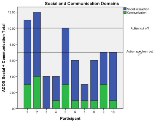 Scores on the Autism Diagnostic Observation Schedule (ADOS) Module 4 Social and Communication Domains.