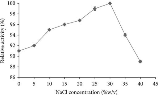 Effect of the NaCl concentration (g·L−1) on the activity of the enriched α-amylase from A. penicillioides TISTR 3639 at pH 9 and 80°C. Data are shown as the mean relative activity (%) ±1 SD (error bars), derived from three repeats. Means with a different lowercase superscript letter (a, b, and c) are significantly different (ANOVA and DMRT of the transformed data, P < 0.05).
