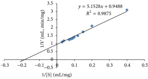 Lineweaver-Burk plot for the determination of the Vmax⁡ and Km values of the enriched α-amylase from A. penicillioides TISTR 3639, at optimum conditions (pH 9 and 80°C), in the presence of different concentrations of soluble starch.