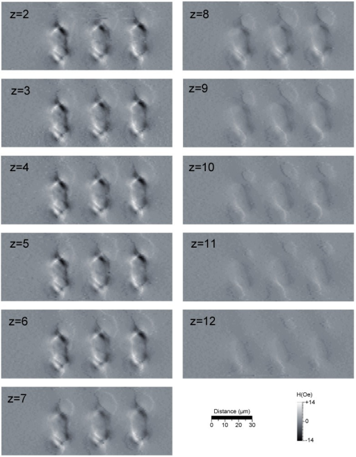 The data obtained when scanning a TMR sensor at varying heights below a three-bit tag and thereby measuring the stray field in a 50 × 150 × 10 µm3 volume. The sensitive axis is vertical, as seen in the figure, and the images are obtained from the real component of the signal. The z label of each image represents the distance from the sample in µm. Frequency: 833 Hz, time-constant: 50 ms, scan speed: 40 µm/s.