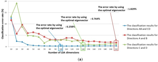 Classification accuracy of LDA according to number of LDA dimensions: (a) Group 1; (b) Group 2.