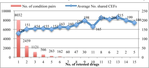Number of condition pairs and average number of shared CEFs for pairs of conditions over counts of retested drugs.