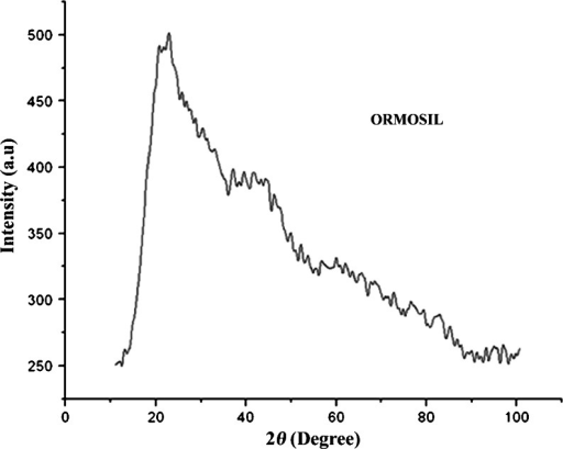 Representative XRD diffraction pattern of ORMOSIL nanoparticles, respectively