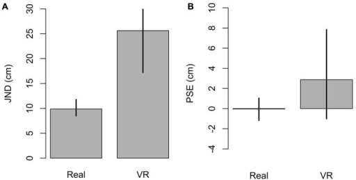 Just noticeable differences (JNDs) and Point of subjective equalities (PSEs) in both real and VR setups, GLMM estimates. (A) JND; the higher JND means a noisier response. (B) PSE, internal control, the response is expected to be accurate by the experimental design. Error bars are 95% confidence interval.