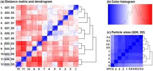 Distance matrix and dendrogram for the 108-sample-experiment which has a respiration range of 30±3 L/min with no upper airway variation.Detailed dendrograms showing hierarchical clustering of particle sizes have been cut off for visual clarity in (a). The color histogram is shown in (b) and an example of the particle dendrogram at the location ([12, 12]: Q30, D2) is shown in (c). The prediction accuracy is 100% in this idealized condition. Q30: inhalation flow rate = 30L/min.