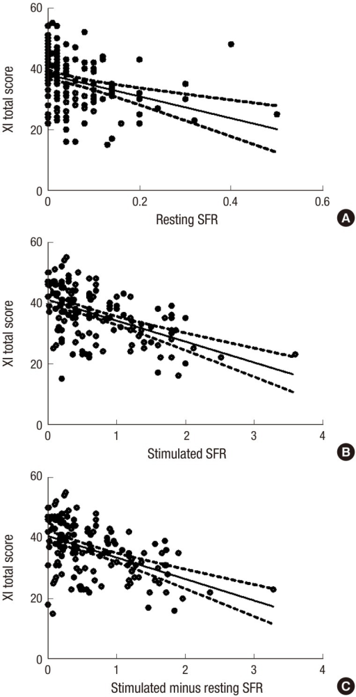 Spearman's correlation between the Xerostomia inventory (XI) total scores and salivary flow rate (SFR)s. The correlations between XI total scores and the resting (A), stimulated (B), and differential (stimulated minus resting) (C) SFRs were analyzed. The dotted lines depict 95% confidence intervals.