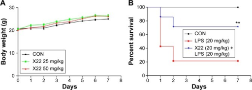 X22 attenuated LPS-induced septic shock in vivo.Notes: (A) Male ICR mice were injected intravenously with vehicle or X22 (25 and 50 mg/kg) and the body weight was recorded for 7 days. (B) Male C57BL/6 mice were pretreated with X22 (tail vein injection, 20 mg/kg) or vehicle, followed by injection of LPS (tail vein injection, 20 mg/kg). Survival rates were recorded for 7 days at an interval of 24 hours after the LPS injection. n=10 animals in each group. **P<0.01 versus LPS group.Abbreviations: CON, control; ICR mice, Institute of Cancer Research mice; LPS, lipopolysaccharide.