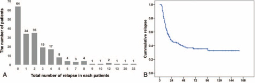 Distribution of the number of relapse (A) and time to relapse (B). X-bar means the number of relapse and y-bar means the number of patients (A). Label B shows the relapse-free survival in adult MCD patients. Time to relapse is categorized at regular intervals of 24 weeks, and the numbers of patients remaining are shown at the bottom.