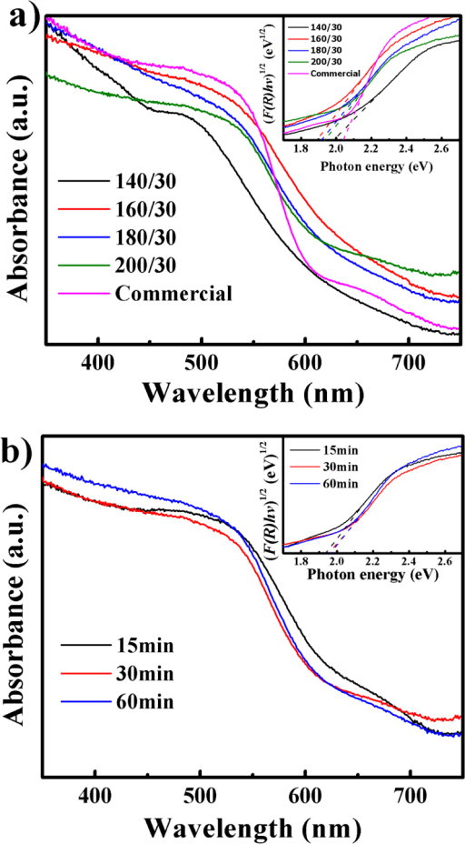 UV/vis DRS spectra of samples synthesized (a) at different temperatures and (b) for different durations at 200 °C. The insets of (a) and (b) show the plots of the (F(R)hv)2 versus photon energy (hv) for the photocatalyst.