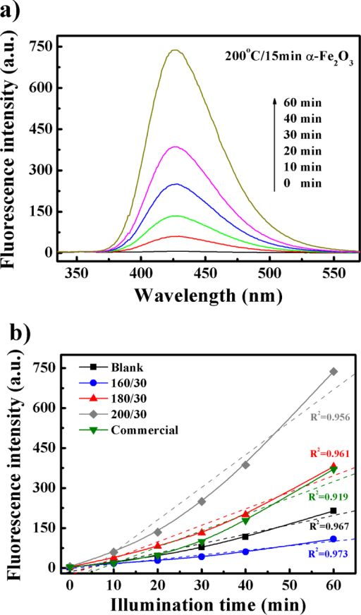 Fluorescence quenching to detect OH: (a) full wavelength scan of 200/15 sample and (b) different as-synthesized samples.