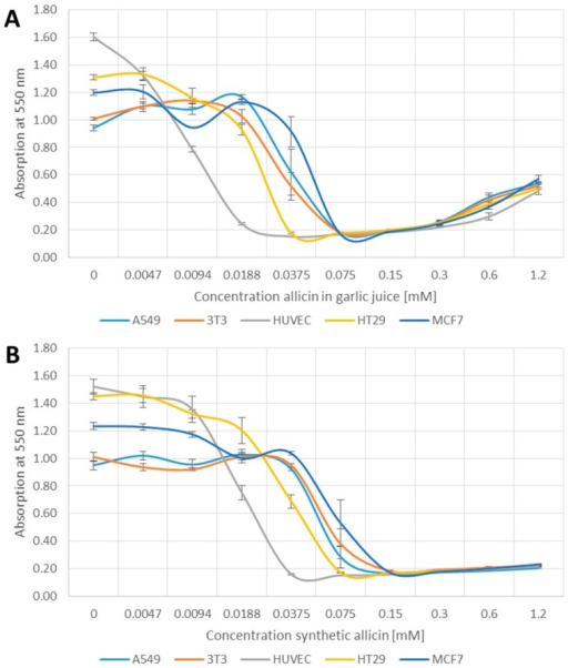 Effect of garlic juice normalized to its allicin concentration (A); and synthetic allicin (B) on the viability of different cell lines in the MTT (methylthiazoltetrazolium)-assay. All data points are means of three replicates; error bars show standard deviation.